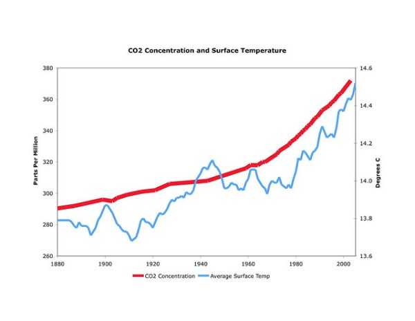 Evidence that global warming is no longer in debate in contrast to first ccuart Images