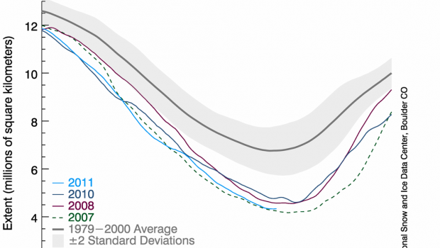 September 10 Arctic sea ice minimum extent
