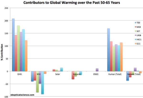 causing-global-warming