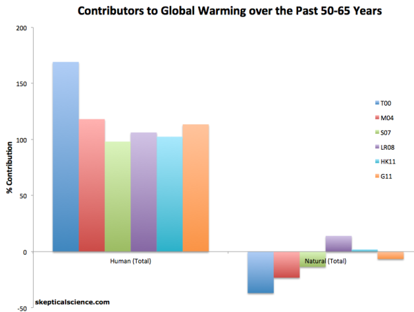 global-warming-causes