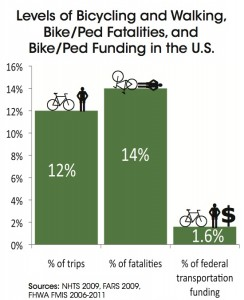 bicycle funding trips deaths