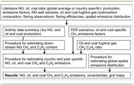 Methane emissions study methodology (pubs.acs.org)