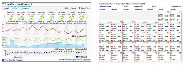 Weekly and monthly weather forecasts (weatherunderground.com examples)