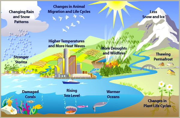 Climate changes graphic (epa.gov)
