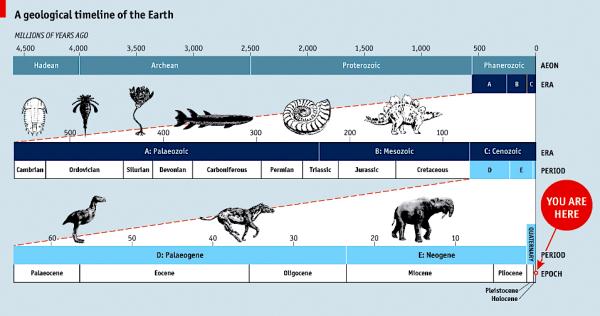 Earth's geological timeline (imgarcade.com, economist.com)