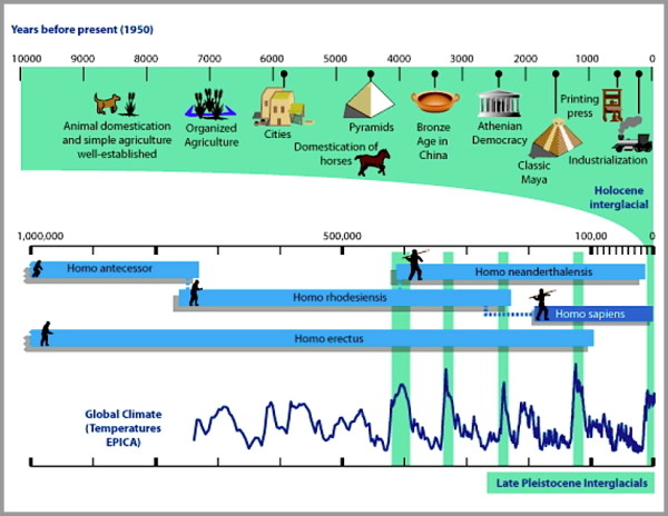 Humans have survived climate changes, from What Is Climate? (source: skepticalscience.com)