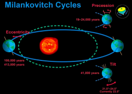 Milankovitch cycles, from What Is Climate? (source: dandebat.dk)