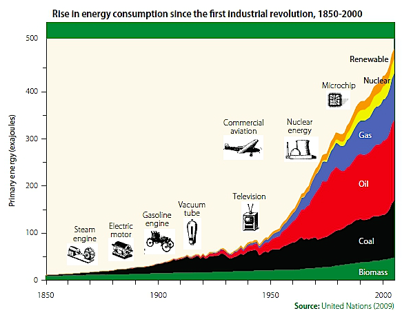 Rise in energy consumption since industrial revolution, from What Is Climate Change? (source: arctic-news.blogspot.com)