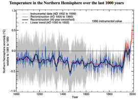 Michael Mann's hockey stick world temperature graph, from What Is Climate? (source: desmogblog.com)