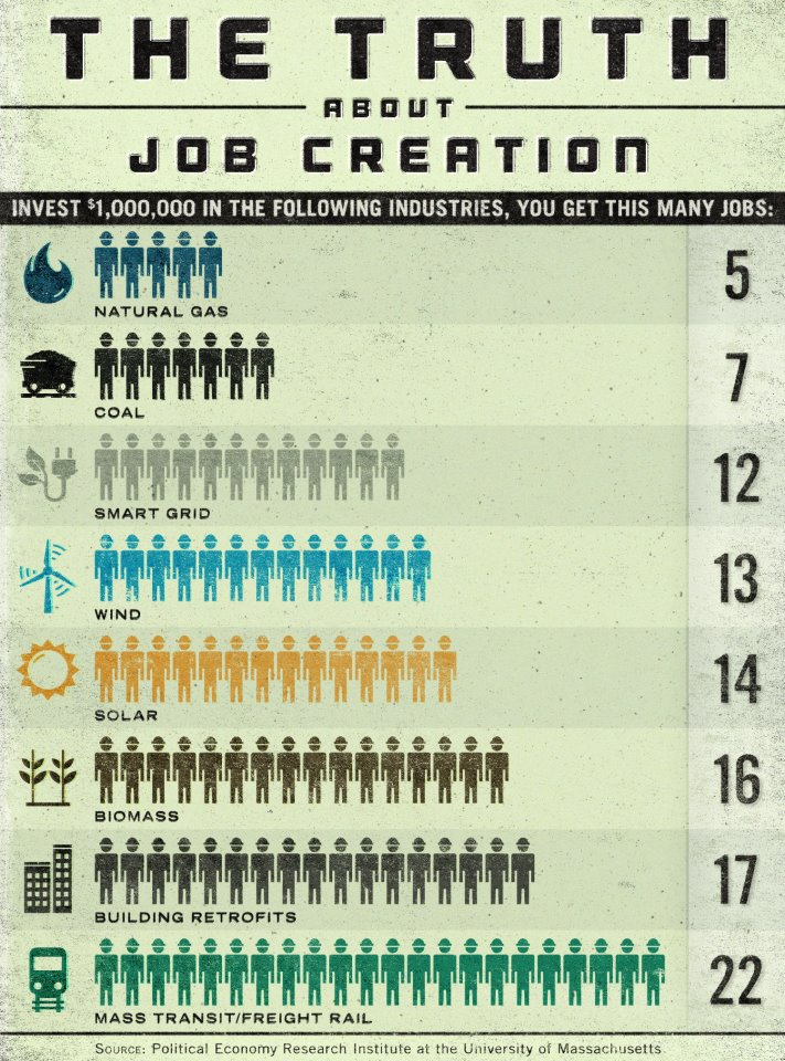 advantages of solar energy jobs