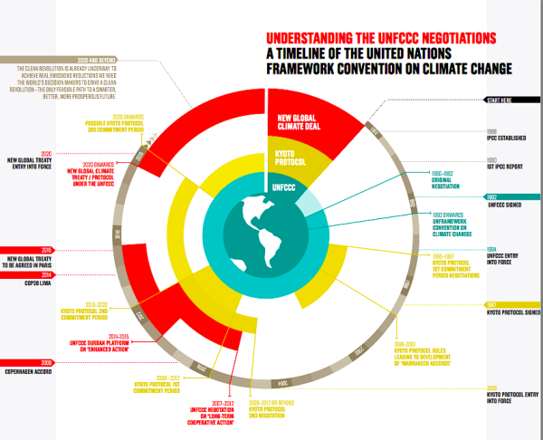 History of international climate negotiations (The Climate Group)