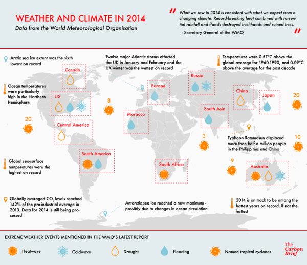 2014 Weather and Climate (carbonbrief.org)