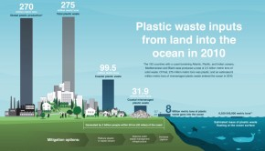 Plastic trash into the ocean every year infographic