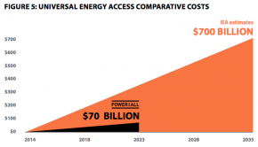 Power For All says distributed renewables can power the entire world