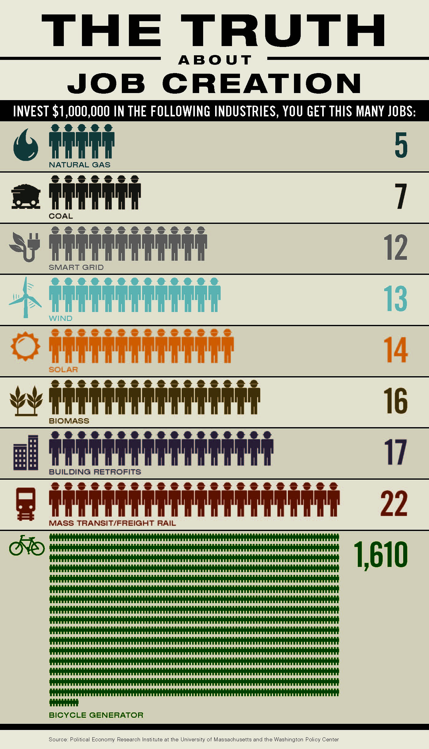 clean energy jobs bicycling jobs