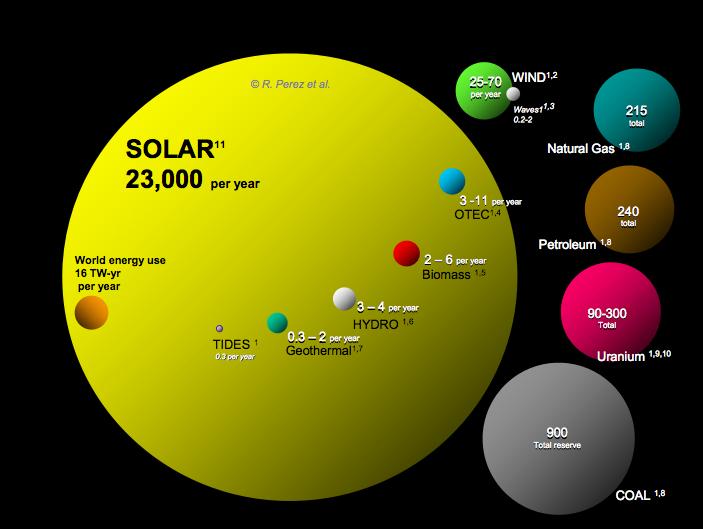 solar-energy-potential