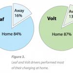 Nissan-LEAF-Chevy-Volt-Home-Charging-570x413-570x413
