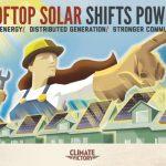 Poster-Solar