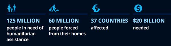 Those affected: 2016 World Humanitarian Summit (sgreport/worldhumanitariasummit.org)