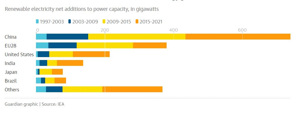 IEA growth of renewables chart