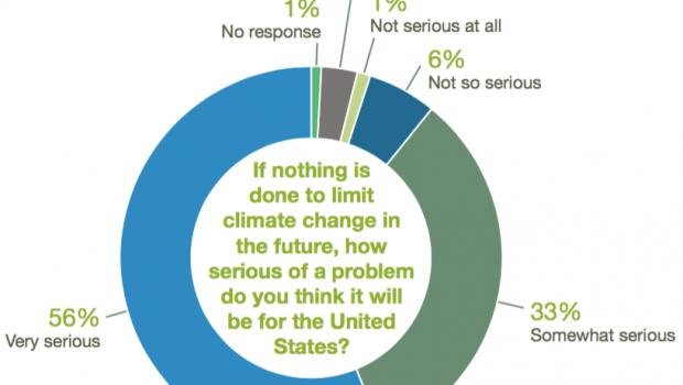 Economist survey on climate change