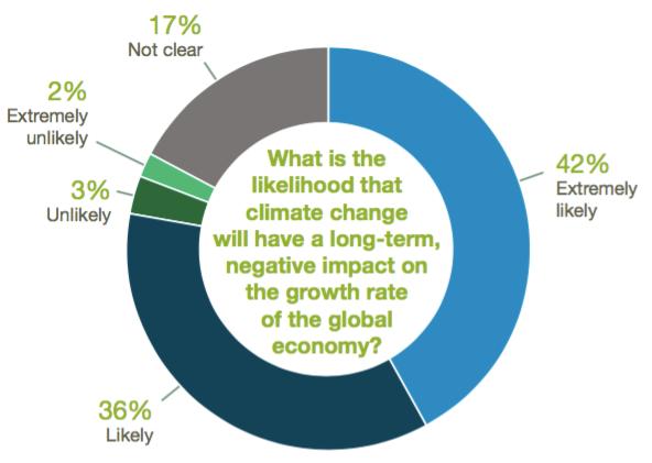 economics-survey-4